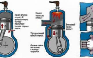 Как увеличить мощность двухтактного двигателя